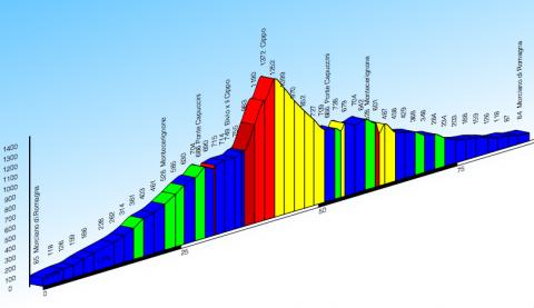 Prestigino - Monte Carpegna (Cippo)